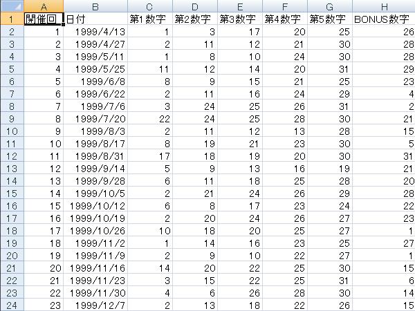 ロト6 当選番号 速報 みずほ ロト6当選番号速報(宝7)